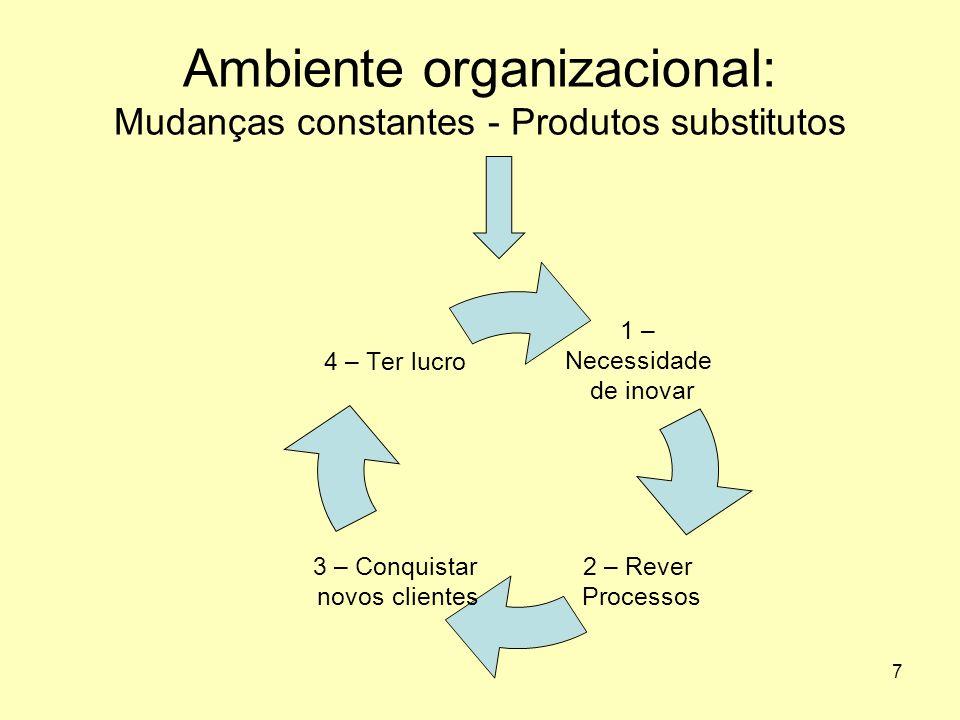 7 Ambiente organizacional: Mudanças constantes - Produtos substitutos 1 – Necessidade de inovar 2 – Rever Processos 3 – Conquistar novos clientes 4 –