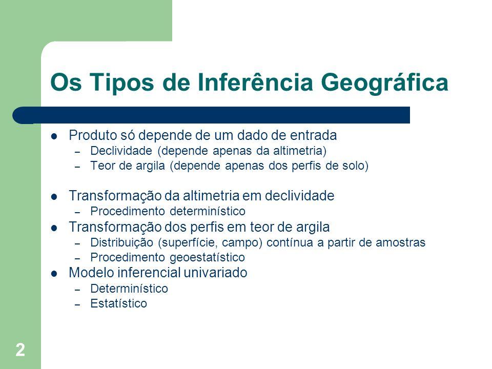 2 Os Tipos de Inferência Geográfica Produto só depende de um dado de entrada – Declividade (depende apenas da altimetria) – Teor de argila (depende ap