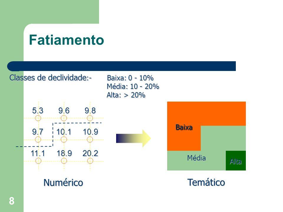 8 Fatiamento 9.69.85.3 10.110.99.7 18.920.211.1 Numérico Temático Baixa Média Alta Classes de declividade :- Baixa: 0 - 10% Média: 10 - 20% Média: 10