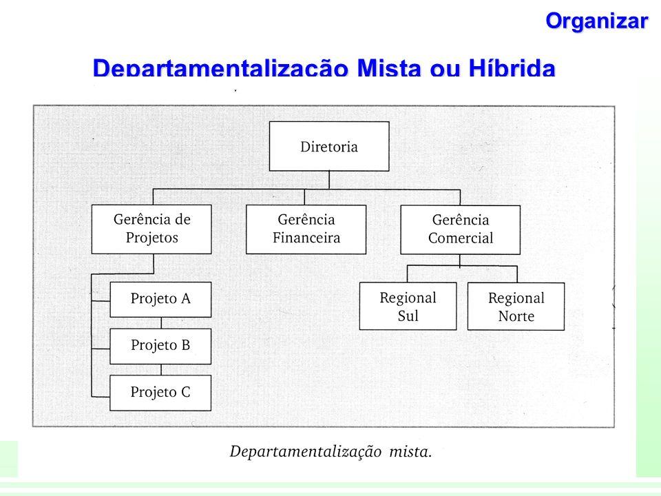 17 Teoria da Administração Departam. Matricial (ou Dual de Autoridade) na Organização Diretor de Operações Vice presidente De projetos Vice Presidente