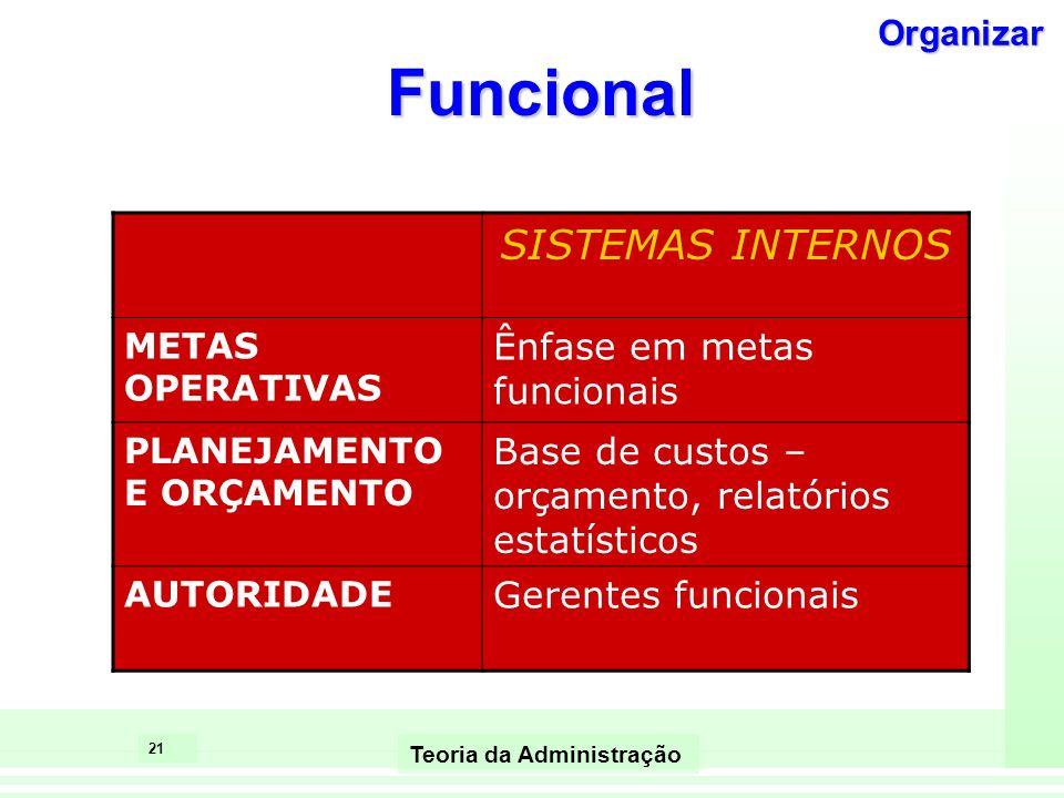 20 Teoria da Administração Funcional CONTEXTO AMBIENTEBaixa incerteza, estável TECNOLOGIA Rotineira, baixa interdependência TAMANHOPequeno a médio EST