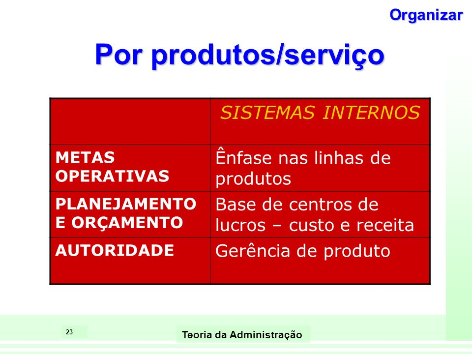 22 Teoria da Administração Por produtos/serviço CONTEXTO AMBIENTEIncerteza moderada a alta, mutável TECNOLOGIANão rotineira, alta interdependência ent