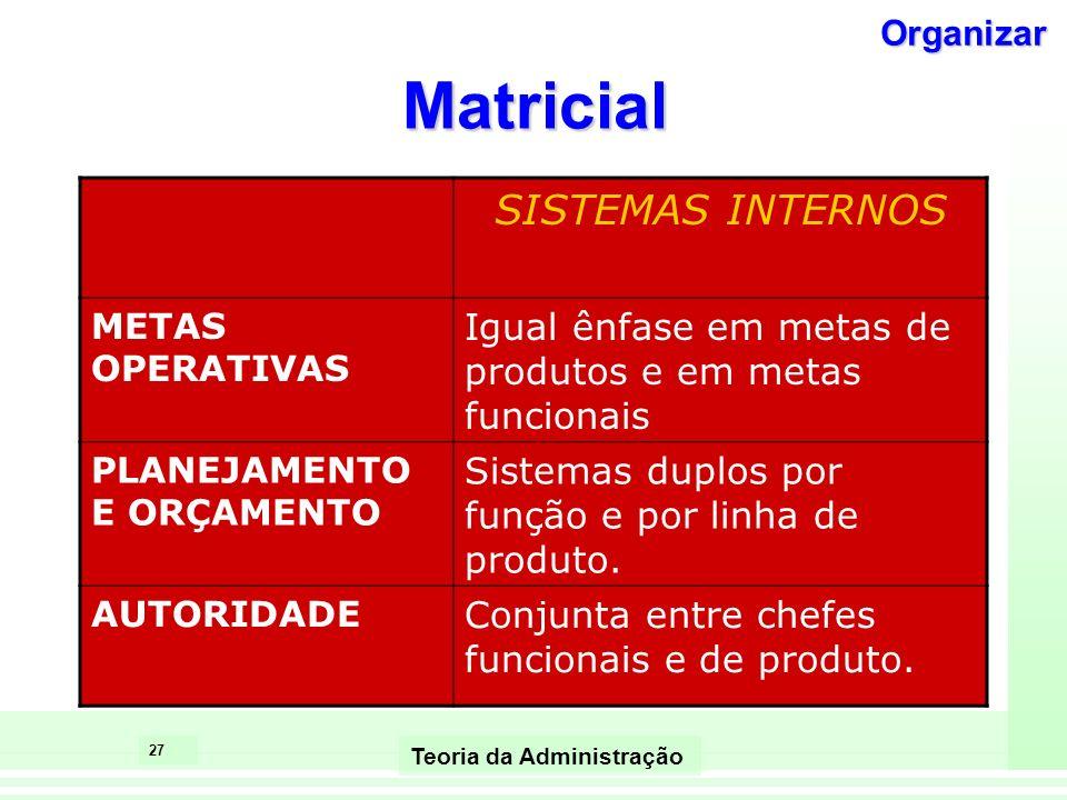 26 Teoria da Administração Matricial CONTEXTO AMBIENTE Alta Incerteza TECNOLOGIA Não rotineira, muitas interdependências TAMANHO Médio porte, poucas l