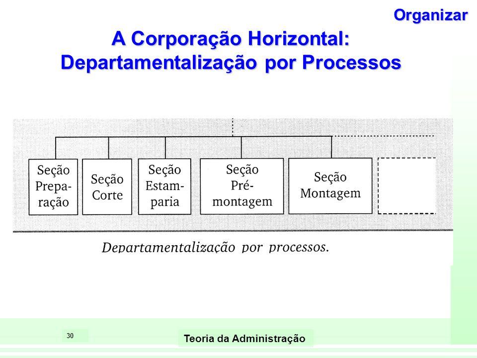 29 Teoria da Administração As inovações no desenvolvimento Organizacional O gerenciamento horizontal em lugar do vertical A reengenharia e o uso de re