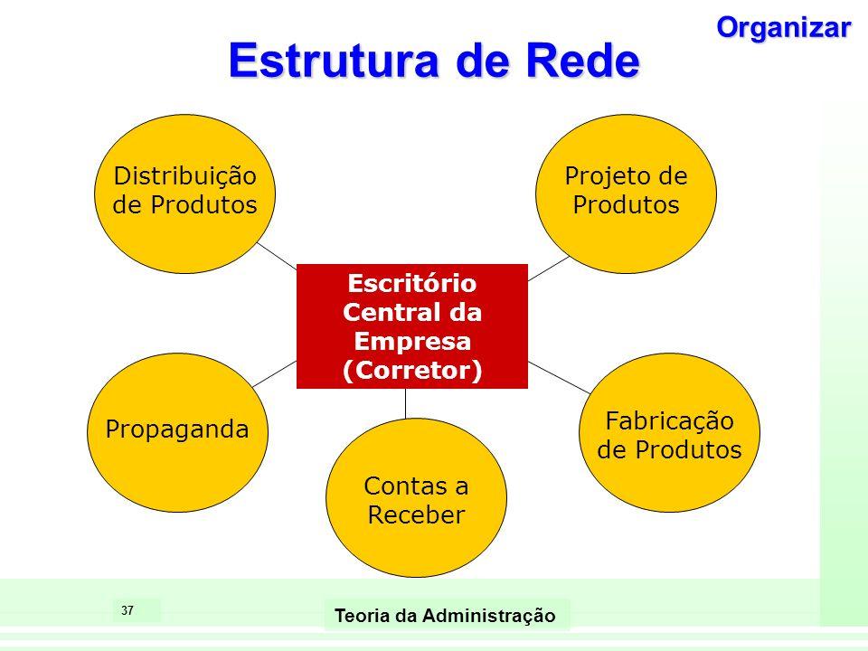 36 Teoria da Administração Rede Dinâmica A empresa mantém internamente as atividades principais e terceiriza outras funções, como vendas, controladori
