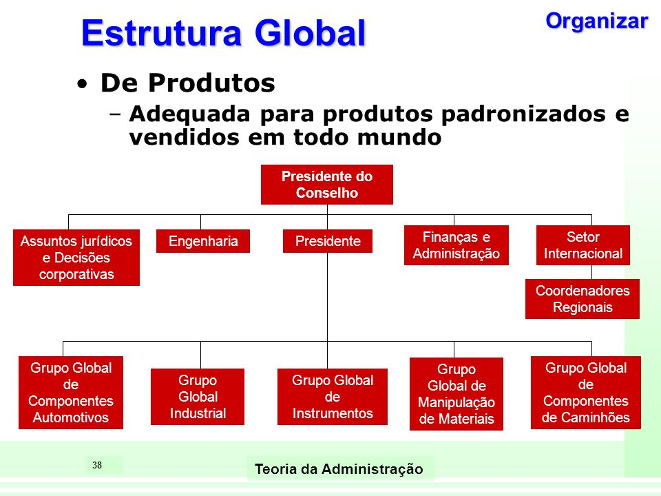 37 Teoria da Administração Estrutura de Rede Escritório Central da Empresa (Corretor) Distribuição de Produtos Propaganda Projeto de Produtos Contas a