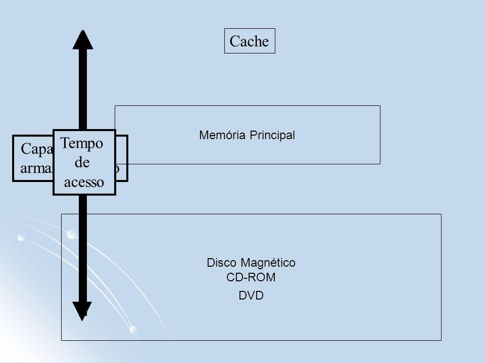 Custo Capacidade de armazenamento Cache Memória Principal Disco Magnético CD-ROM DVD Tempo de acesso