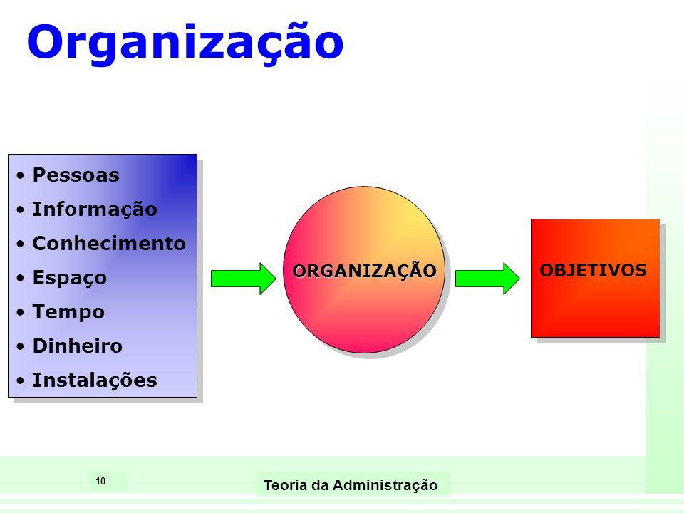 10 Teoria da Administração Pessoas Informação Conhecimento Espaço Tempo Dinheiro Instalações ORGANIZAÇÃO OBJETIVOS Organização