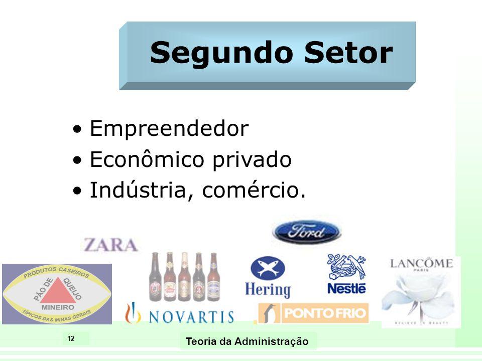 12 Teoria da Administração Segundo Setor Empreendedor Econômico privado Indústria, comércio.