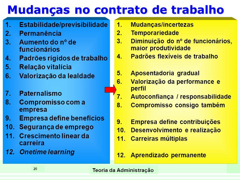20 Teoria da Administração Mudanças no contrato de trabalho 1.Estabilidade/previsibilidade 2.Permanência 3.Aumento do nº de funcionários 4.Padrões ríg