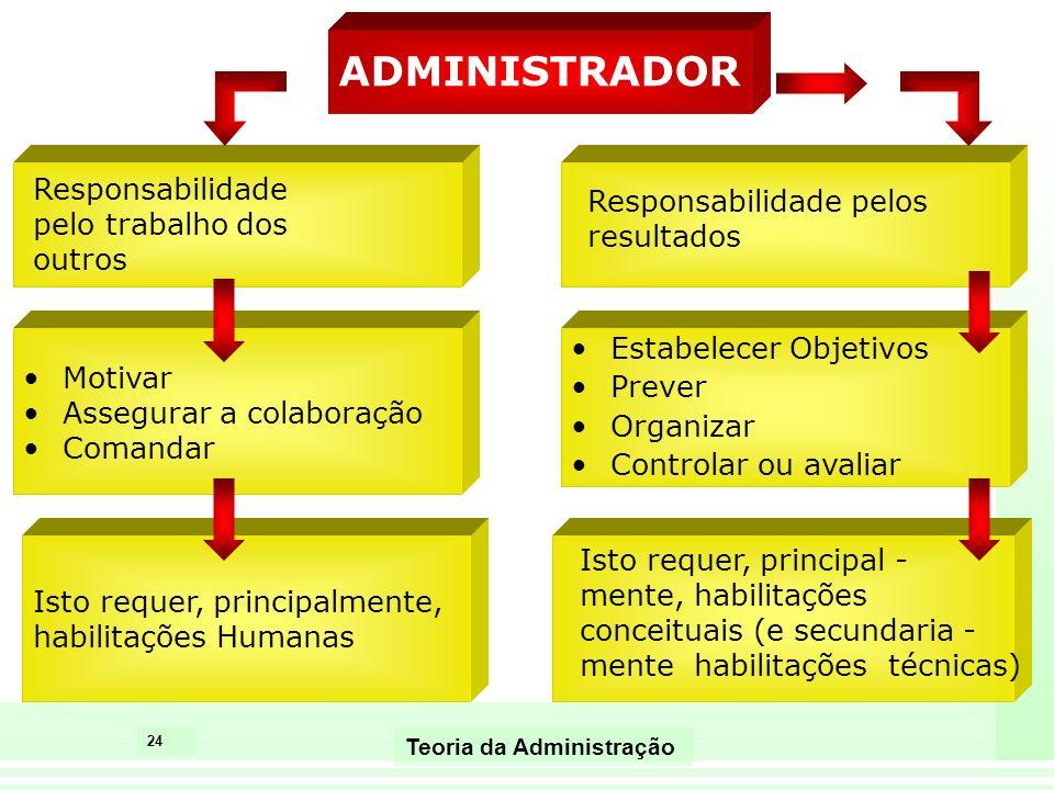 24 Teoria da Administração ADMINISTRADOR Responsabilidade pelo trabalho dos outros Motivar Assegurar a colaboração Comandar Isto requer, principalment