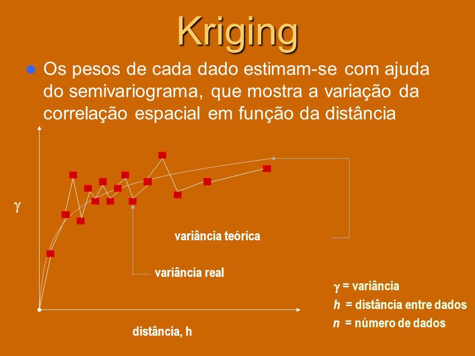Kriging Os pesos de cada dado estimam-se com ajuda do semivariograma, que mostra a variação da correlação espacial em função da distância distância, h