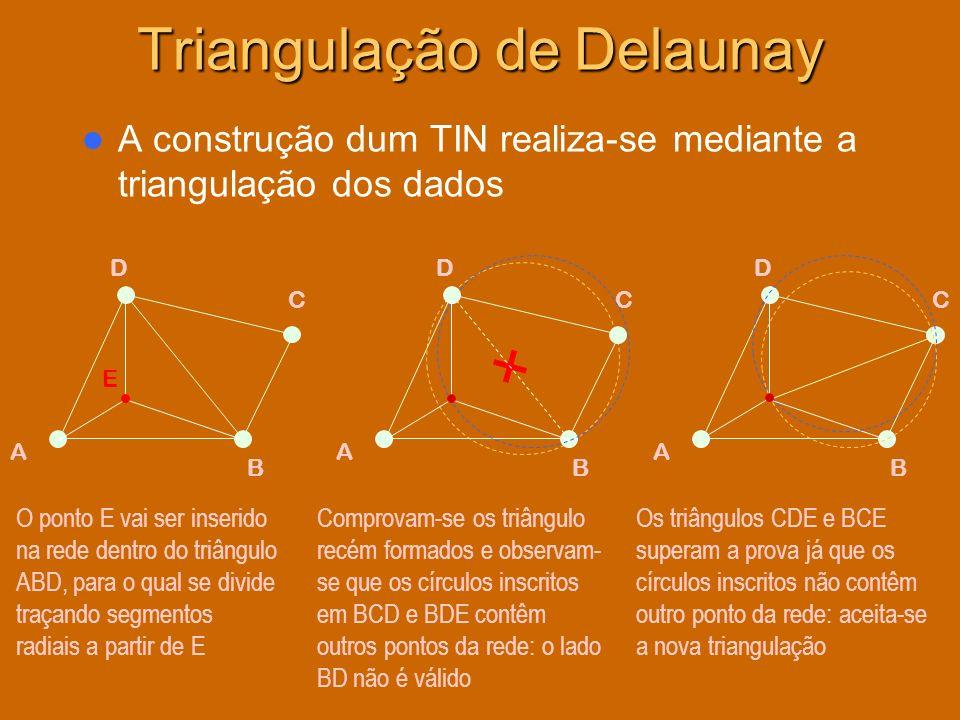 Triangulação de Delaunay A construção dum TIN realiza-se mediante a triangulação dos dados B C D A E D B C A D B C A O ponto E vai ser inserido na red