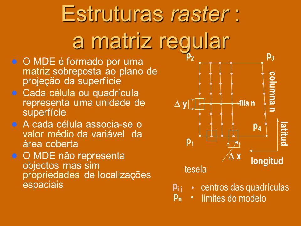 Estruturas raster : a matriz regular O MDE é formado por uma matriz sobreposta ao plano de projeção da superfície Cada célula ou quadrícula representa