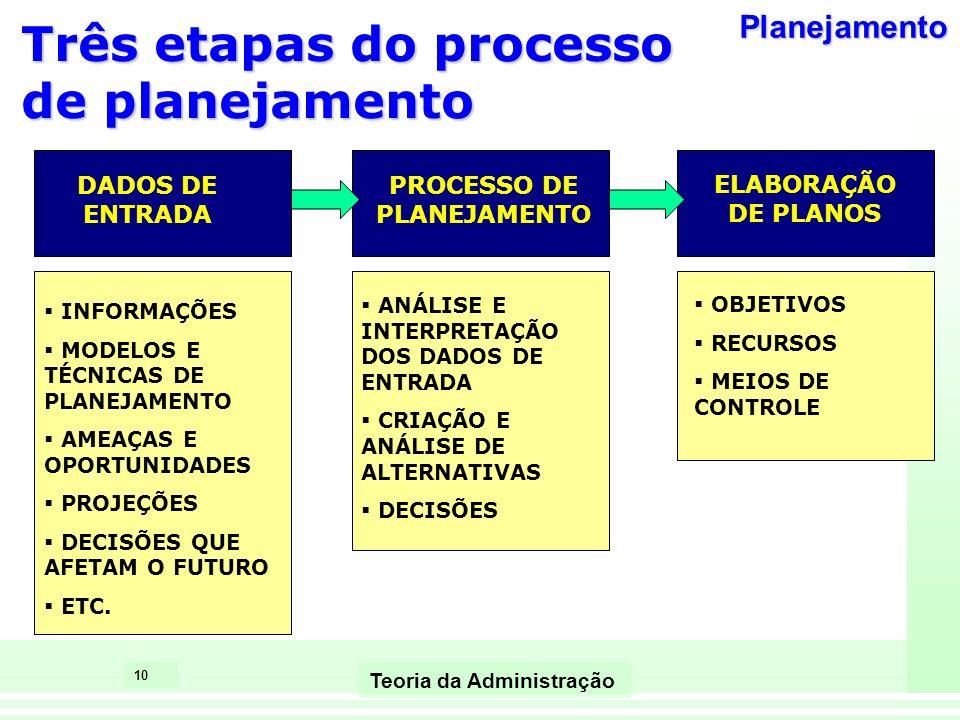 10 Teoria da Administração Três etapas do processo de planejamento DADOS DE ENTRADA PROCESSO DE PLANEJAMENTO ELABORAÇÃO DE PLANOS ANÁLISE E INTERPRETA
