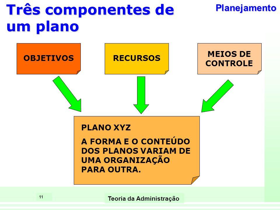 11 Teoria da Administração Três componentes de um plano OBJETIVOSRECURSOS MEIOS DE CONTROLE PLANO XYZ A FORMA E O CONTEÚDO DOS PLANOS VARIAM DE UMA OR