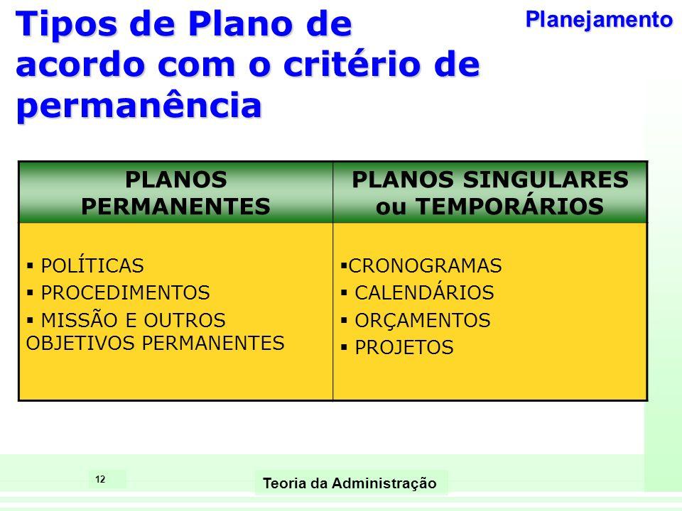 12 Teoria da Administração Tipos de Plano de acordo com o critério de permanência PLANOS PERMANENTES PLANOS SINGULARES ou TEMPORÁRIOS POLÍTICAS PROCED