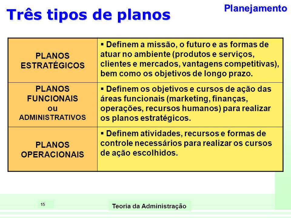15 Teoria da Administração Três tipos de planos PLANOS ESTRATÉGICOS Definem a missão, o futuro e as formas de atuar no ambiente (produtos e serviços,
