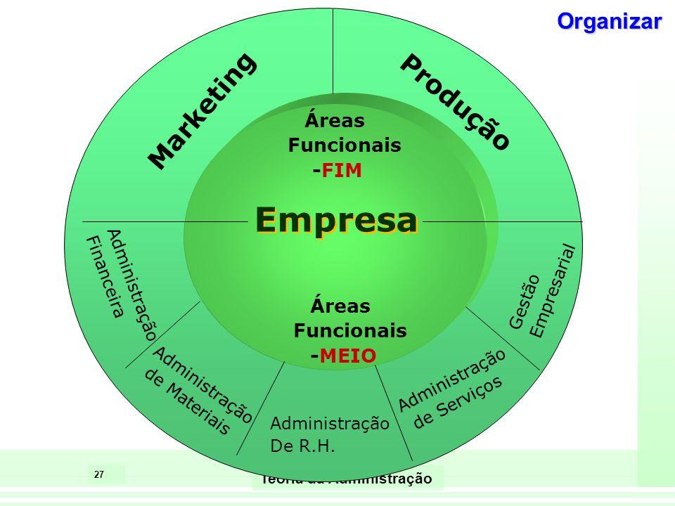 27 Teoria da Administração Empresa Marketing Produção Administração Financeira Administração de Materiais Administração De R.H. Administração de Servi