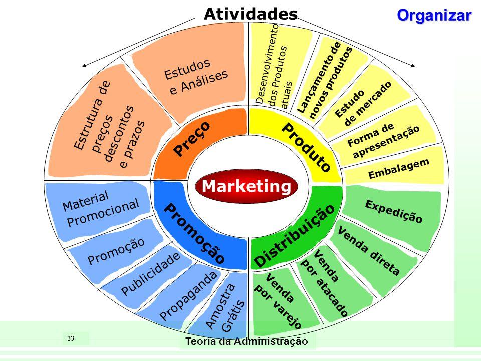 33 Teoria da Administração Marketing Estrutura de preços descontos e prazos Estudos e Análises Desenvolvimento dos Produtos atuais Lançamento de novos