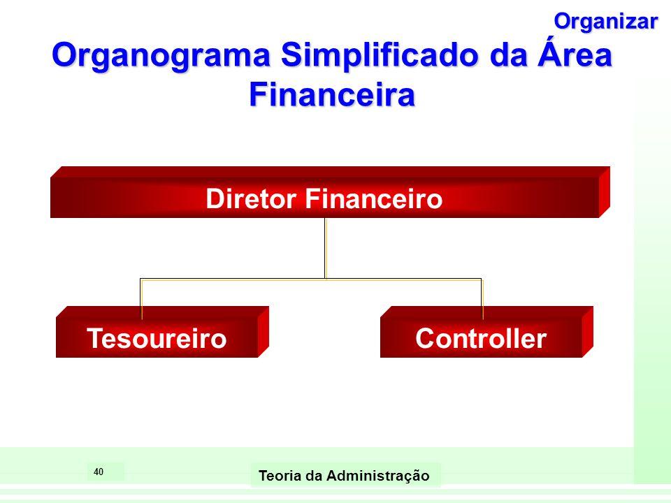 40 Teoria da Administração Organograma Simplificado da Área Financeira Diretor Financeiro TesoureiroController Organizar