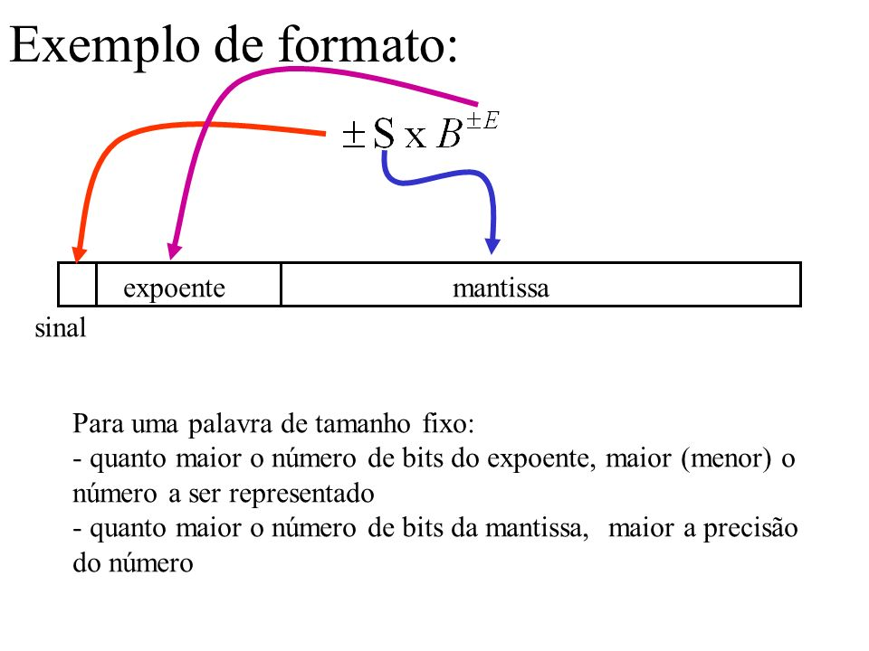 Exemplo de formato: mantissaexpoente sinal Para uma palavra de tamanho fixo: - quanto maior o número de bits do expoente, maior (menor) o número a ser