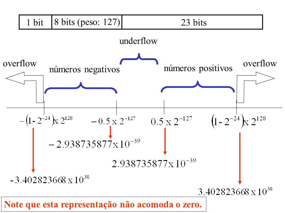 23 bits 8 bits (peso: 127) 1 bit números positivos números negativos underflow overflow Note que esta representação não acomoda o zero.