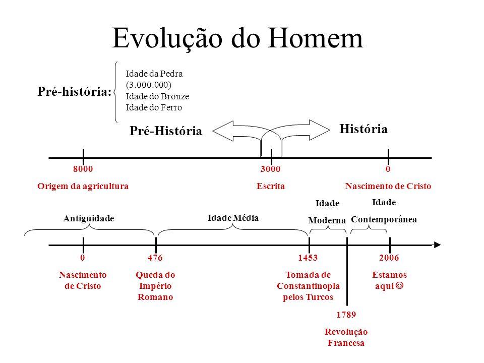 Evolução do Homem 8000 Origem da agricultura 0 Nascimento de Cristo 3000 Escrita História Pré-História Pré-história: Idade da Pedra (3.000.000) Idade