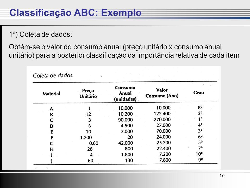 10 1º) Coleta de dados: Obtém-se o valor do consumo anual (preço unitário x consumo anual unitário) para a posterior classificação da importância rela