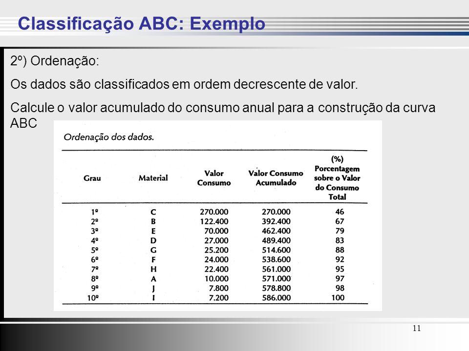 11 Classificação ABC: Exemplo 2º) Ordenação: Os dados são classificados em ordem decrescente de valor. Calcule o valor acumulado do consumo anual para