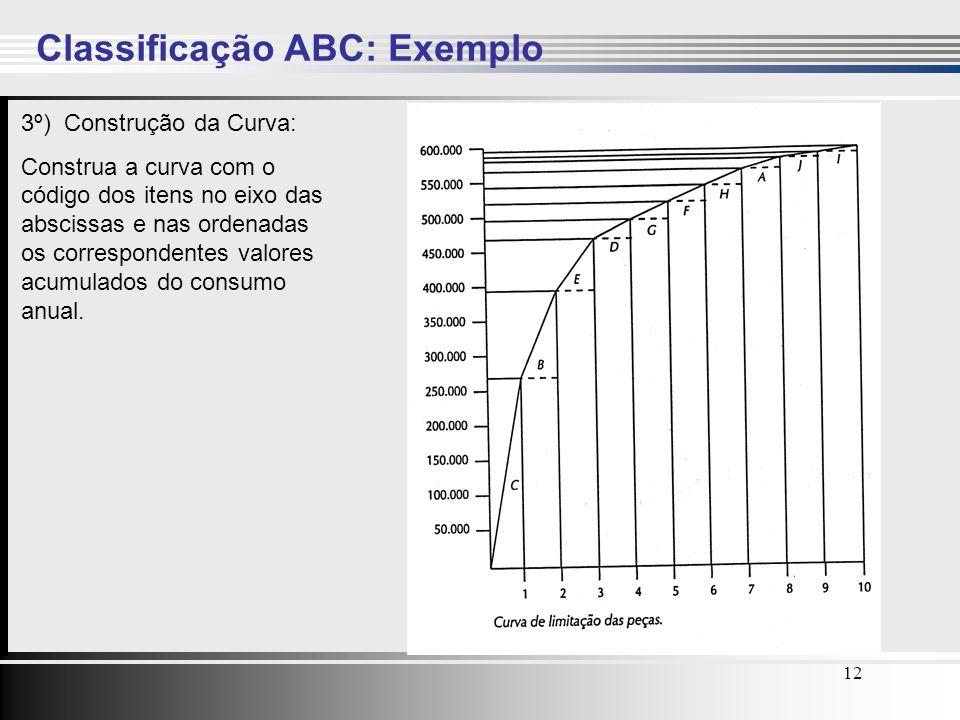 12 Classificação ABC: Exemplo 3º) Construção da Curva: Construa a curva com o código dos itens no eixo das abscissas e nas ordenadas os correspondente