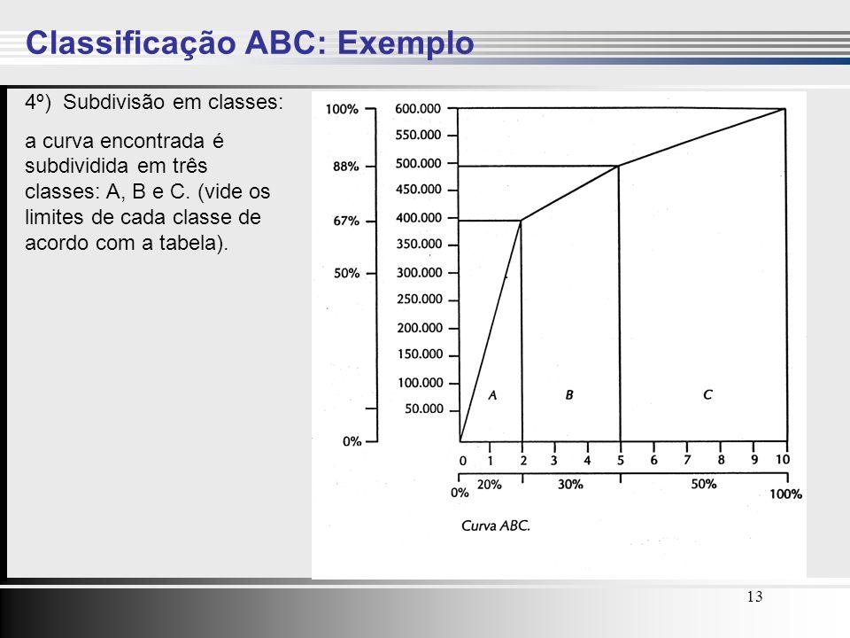 13 Classificação ABC: Exemplo 4º) Subdivisão em classes: a curva encontrada é subdividida em três classes: A, B e C. (vide os limites de cada classe d
