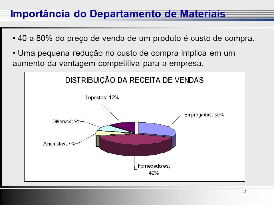 2 Importância do Departamento de Materiais 22 40 a 80% do preço de venda de um produto é custo de compra. Uma pequena redução no custo de compra impli