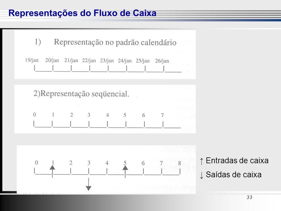 33 Representações do Fluxo de Caixa 33 Entradas de caixa Saídas de caixa