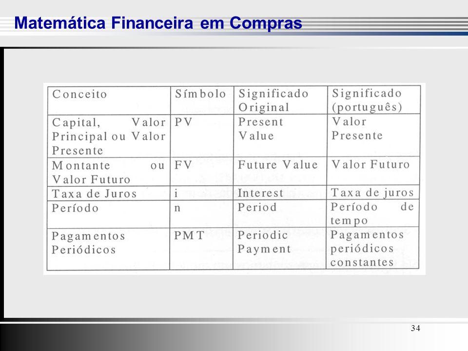 34 Matemática Financeira em Compras 34