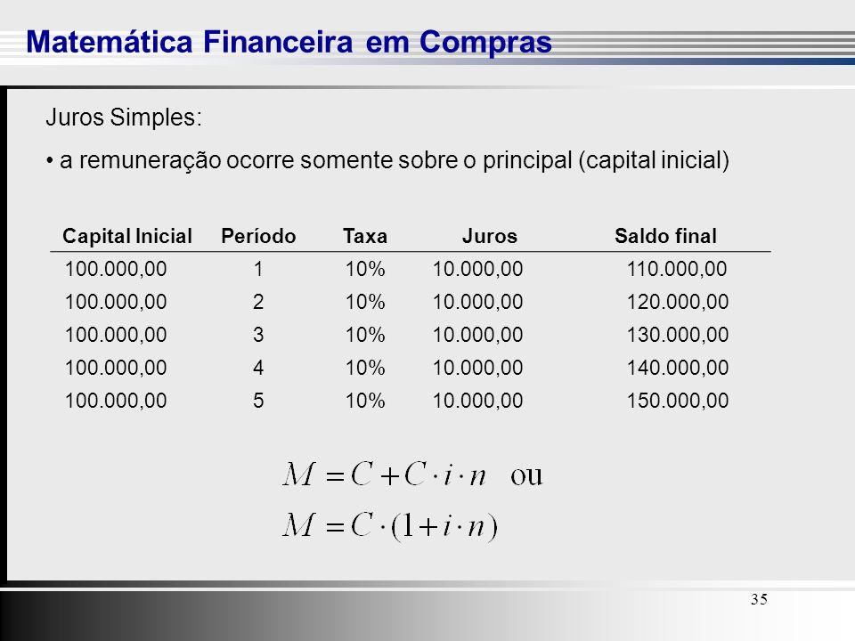35 Matemática Financeira em Compras 35 Capital InicialPeríodoTaxaJurosSaldo final 100.000,00110% 10.000,00 110.000,00 100.000,00210% 10.000,00 120.000