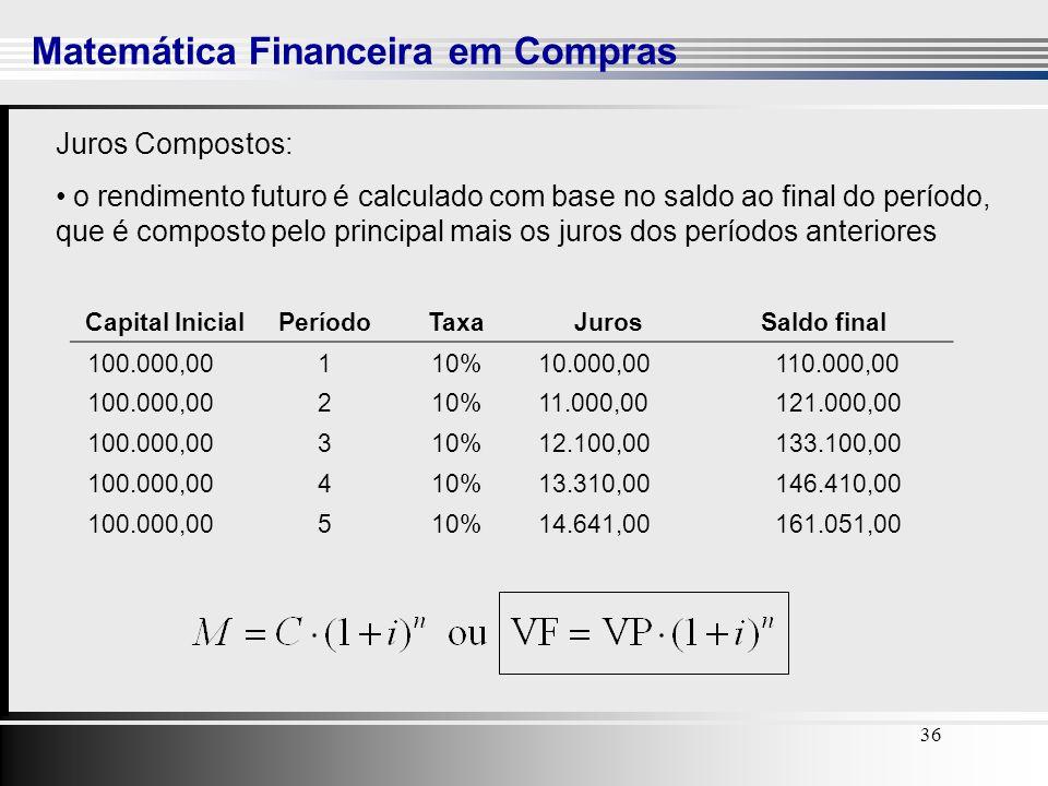 36 Matemática Financeira em Compras 36 Capital InicialPeríodoTaxaJurosSaldo final 100.000,00110% 10.000,00 110.000,00 100.000,00210% 11.000,00 121.000