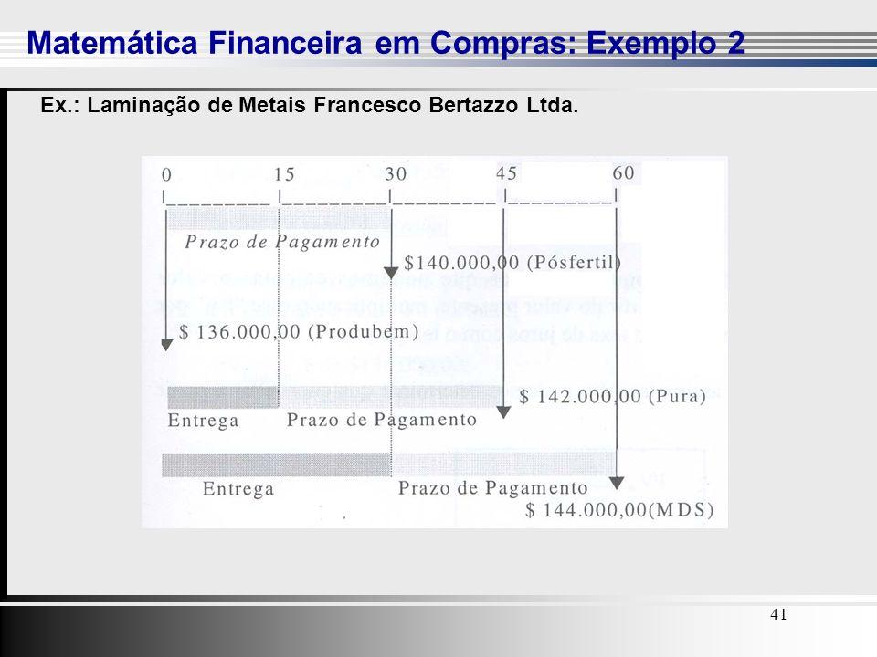 41 Ex.: Laminação de Metais Francesco Bertazzo Ltda. Matemática Financeira em Compras: Exemplo 2