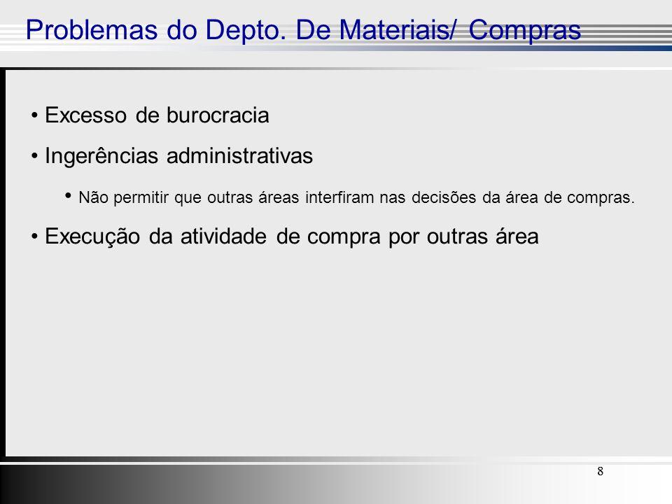 88888 Problemas do Depto. De Materiais/ Compras Excesso de burocracia Ingerências administrativas Não permitir que outras áreas interfiram nas decisõe