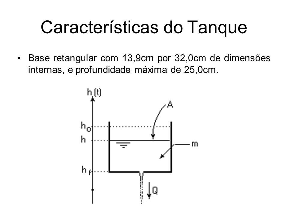 Características do Tanque Base retangular com 13,9cm por 32,0cm de dimensões internas, e profundidade máxima de 25,0cm.