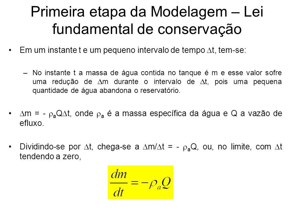 Primeira etapa da Modelagem – Lei fundamental de conservação Em um instante t e um pequeno intervalo de tempo t, tem-se: –No instante t a massa de águ