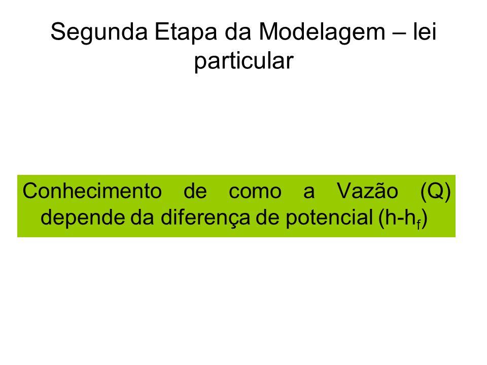 Segunda Etapa da Modelagem – lei particular Conhecimento de como a Vazão (Q) depende da diferença de potencial (h-h f )