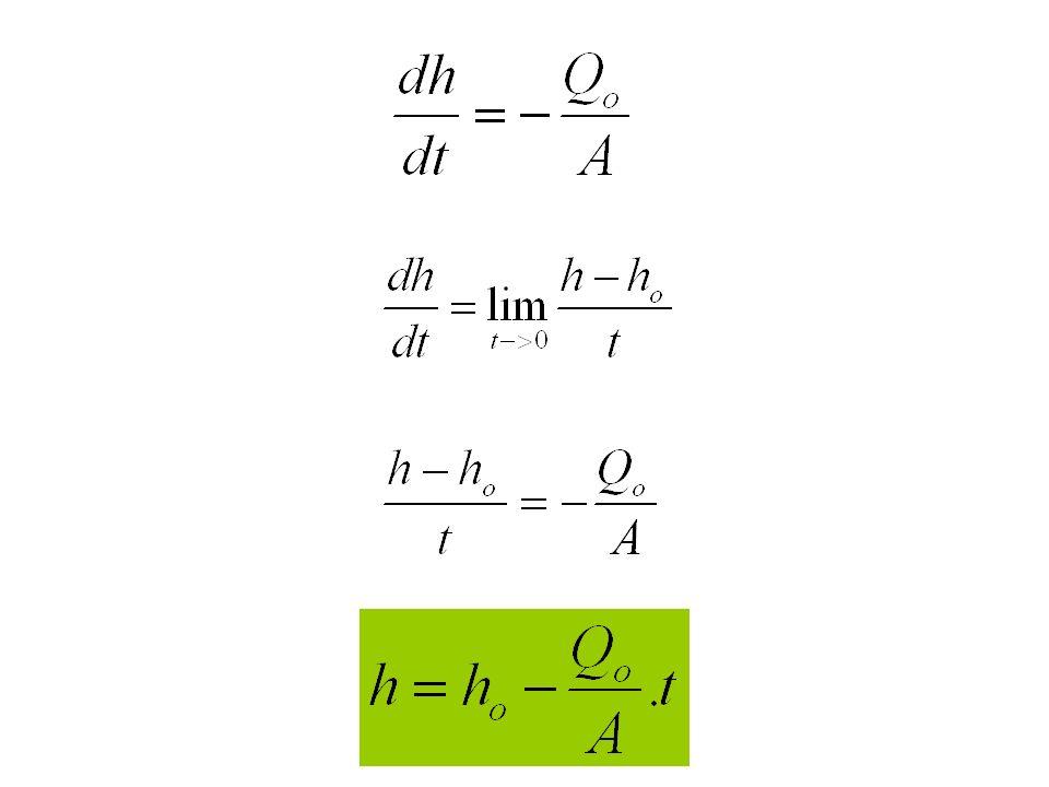 Relação entre Q e (h-h f ) Equação de Bernoulli Como p 1 e p 2 são iguais à pressão atmosférica e V 1 é igual a zero, resulta que a vazão de saída Q é proporcional à raiz quadrada da carga hidráulica.