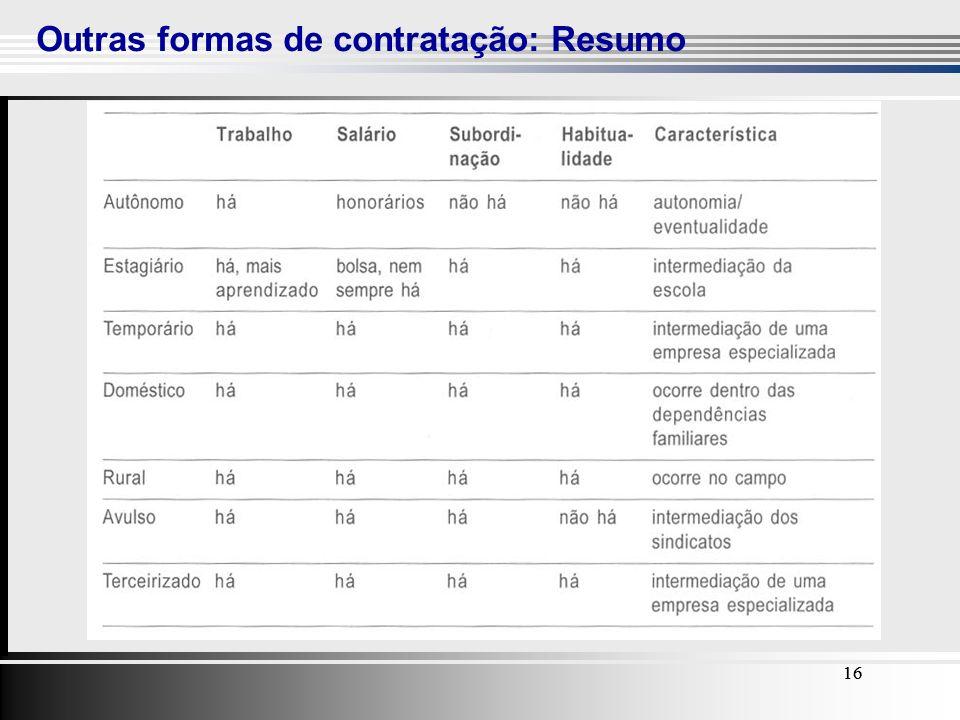 16 Outras formas de contratação: Resumo 16
