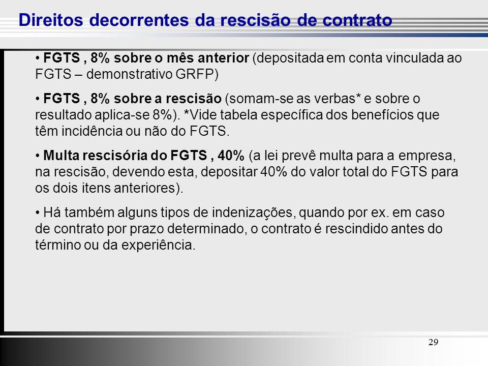 29 Direitos decorrentes da rescisão de contrato 29 FGTS, 8% sobre o mês anterior (depositada em conta vinculada ao FGTS – demonstrativo GRFP) FGTS, 8%