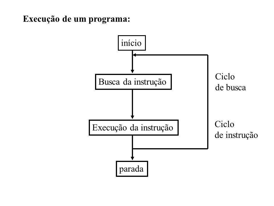 Execução de um programa: início Busca da instrução Execução da instrução parada Ciclo de instrução Ciclo de busca