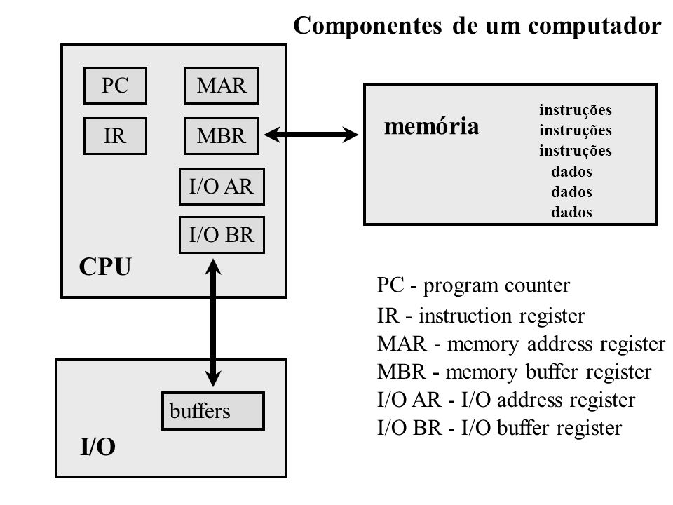 PC IR I/O AR MBR MAR I/O BR CPU buffers I/O memória instruções dados Componentes de um computador PC - program counter IR - instruction register MAR -