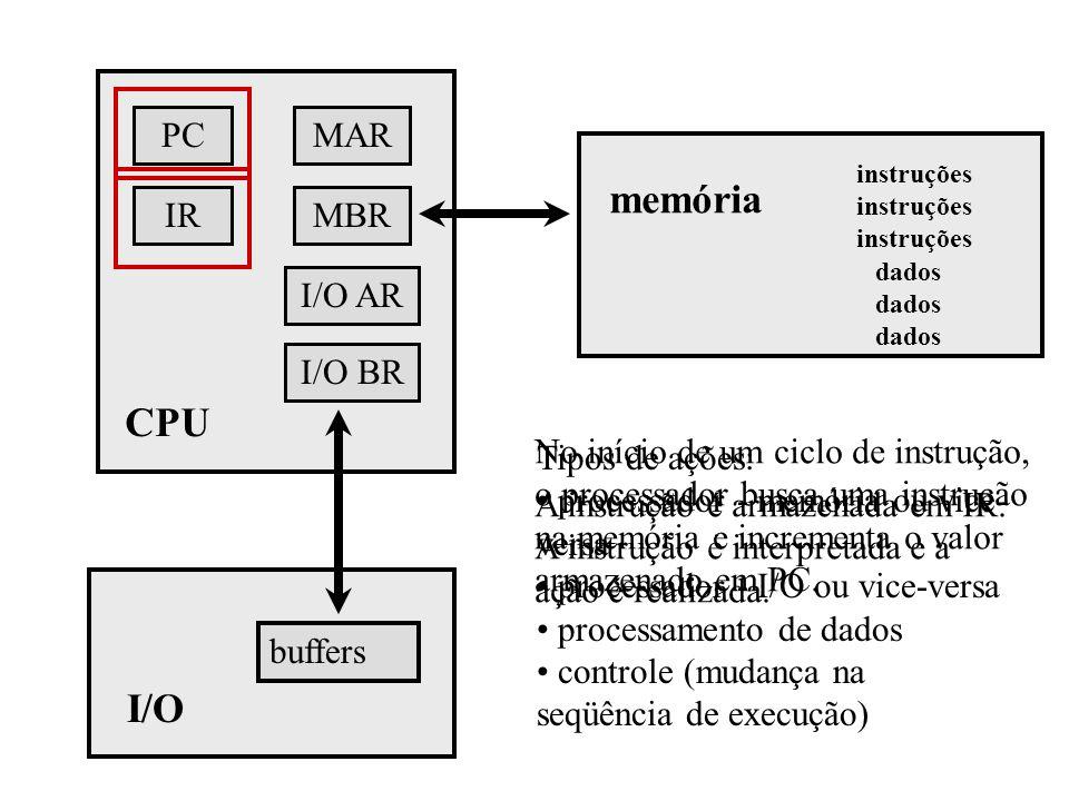PC IR I/O AR MBR MAR I/O BR CPU buffers I/O memória instruções dados No início de um ciclo de instrução, o processador busca uma instrução na memória