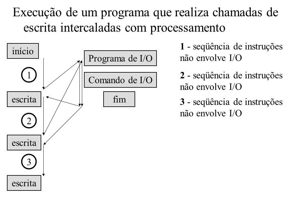 Execução de um programa que realiza chamadas de escrita intercaladas com processamento início escrita Comando de I/O fim Programa de I/O 1 1 - seqüênc