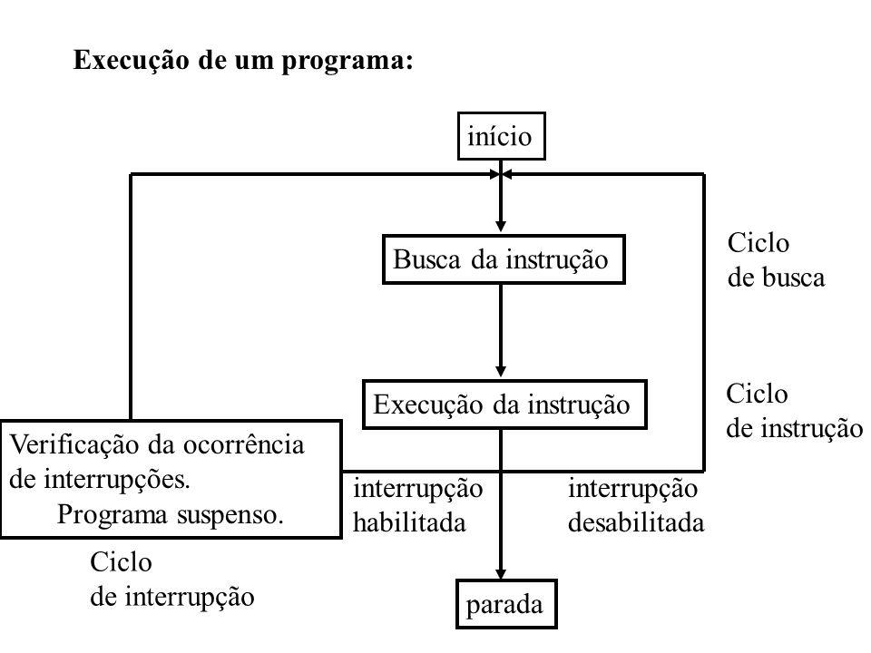 Execução de um programa: início Busca da instrução Execução da instrução parada Ciclo de instrução Ciclo de busca interrupção desabilitada interrupção
